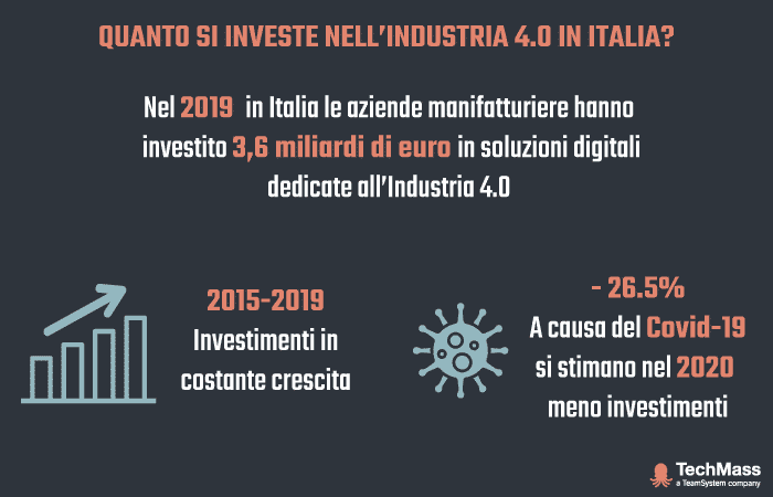 investimenti aziende soluzioni MES industria 4.0