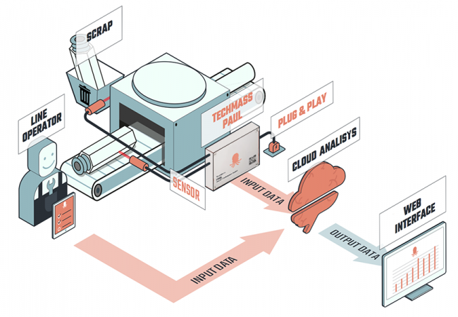 processo-techmass-SCATOALGRIGIA