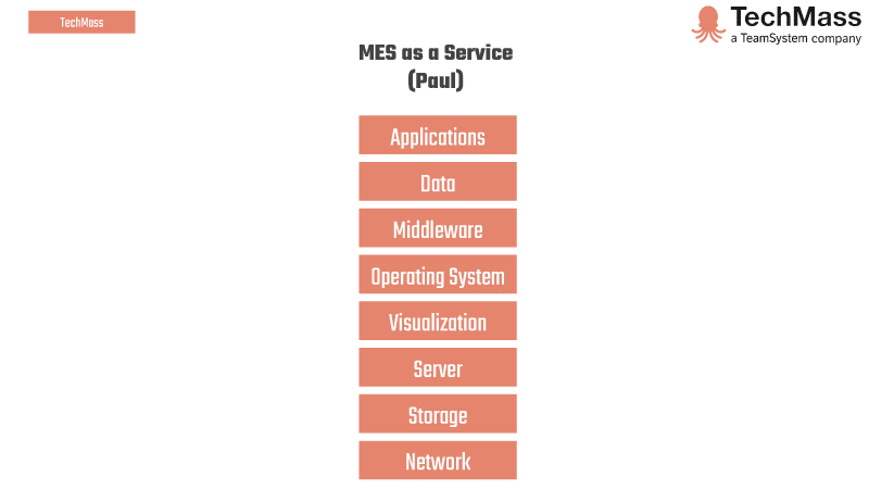 software MES as a Service