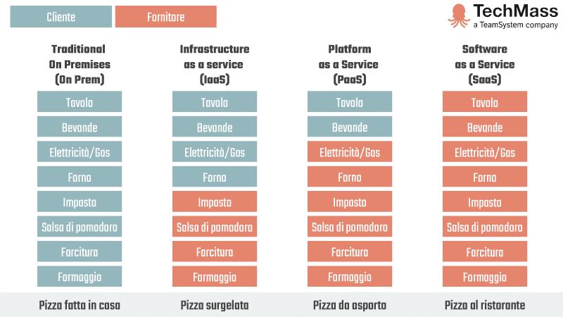Pizza as a Service cosa è