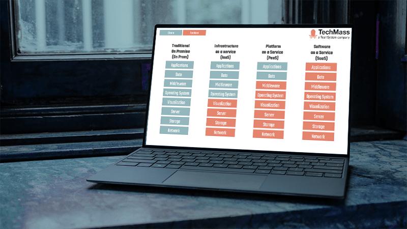 Software business model On Prem, Iaas, PaaS, SaaS