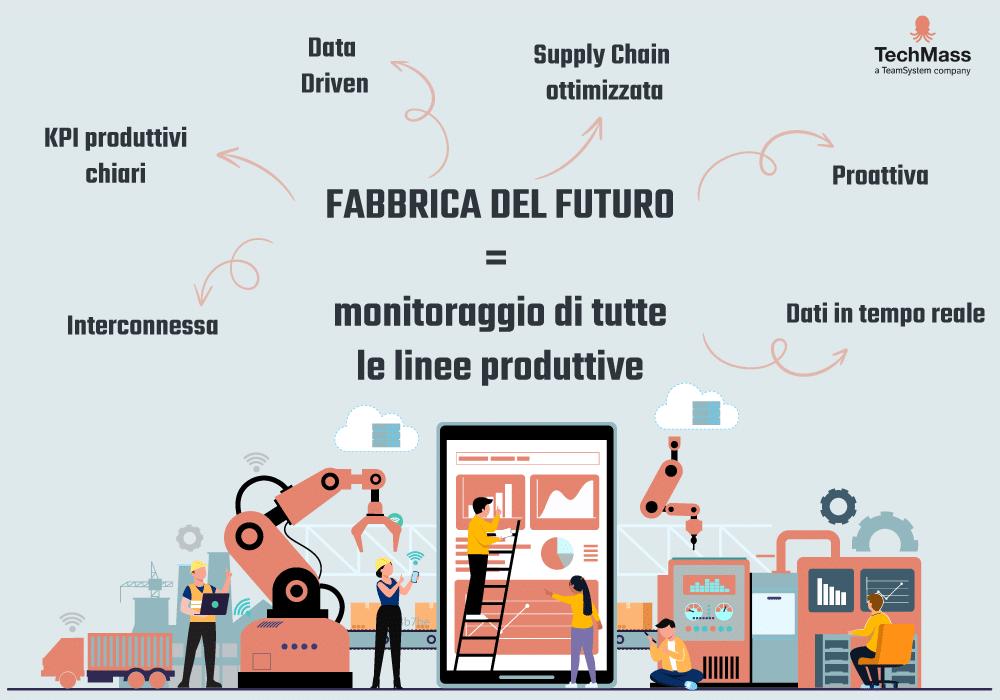 monitoraggio produzione fabbrica futuro
